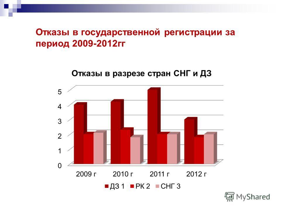Отказы в государственной регистрации за период 2009-2012гг