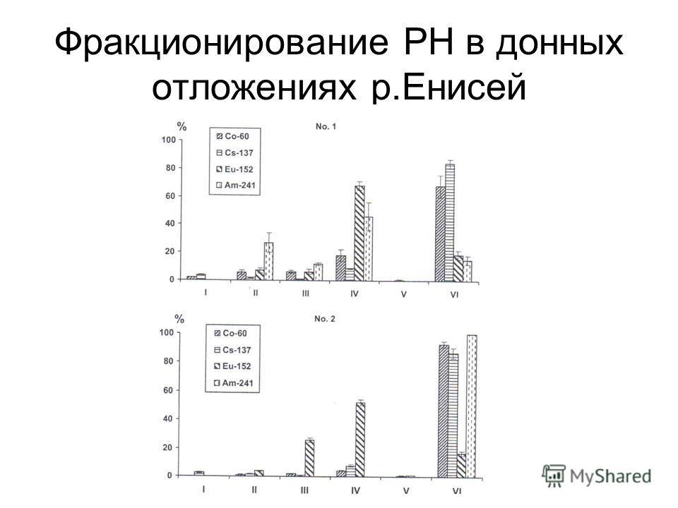 Фракционирование РН в донных отложениях р.Енисей