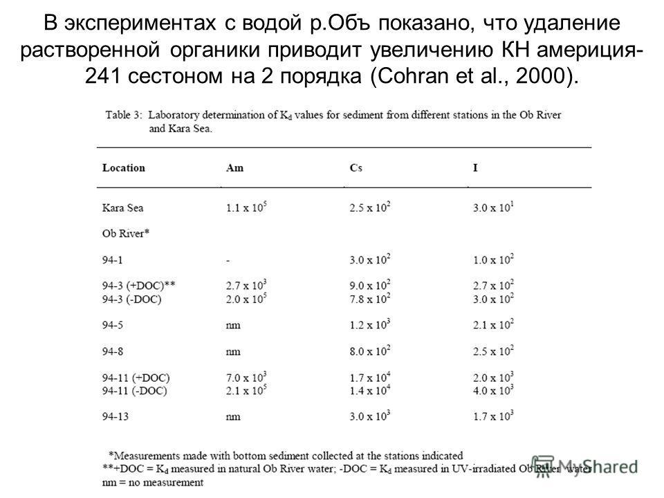 В экспериментах с водой р.Объ показано, что удаление растворенной органики приводит увеличению КН америция- 241 сестоном на 2 порядка (Cohran et al., 2000).