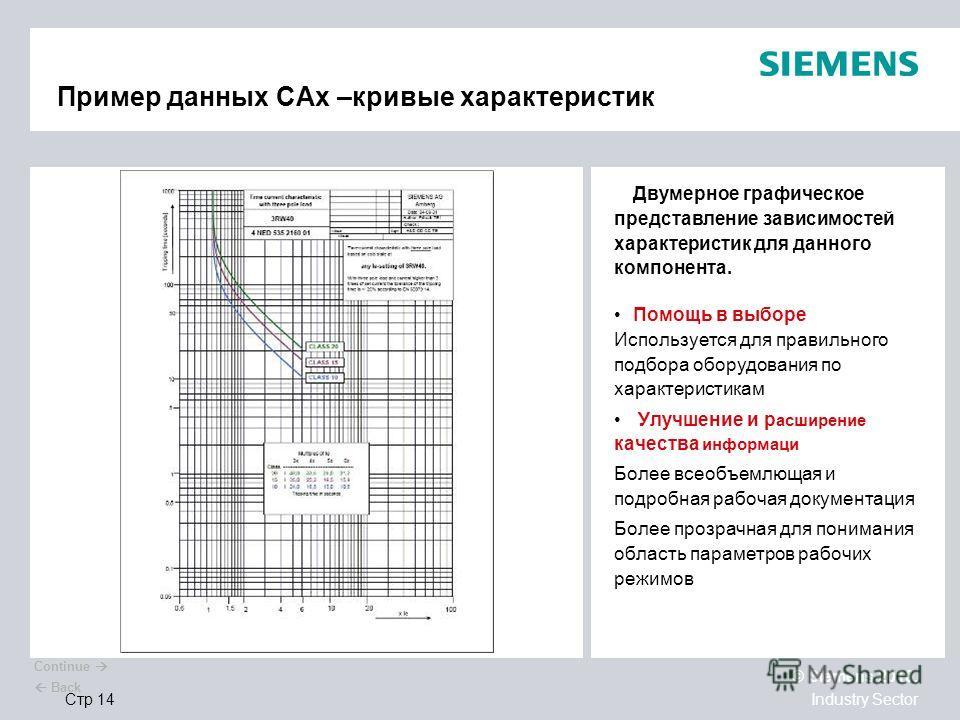 © Siemens 2010. Industry SectorСтр 14 Пример данных CAx –кривые характеристик Двумерное графическое представление зависимостей характеристик для данного компонента. Помощь в выборе Используется для правильного подбора оборудования по характеристикам