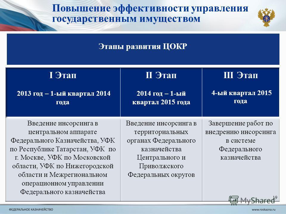 Этапы развития ЦОКР 19 Повышение эффективности управления государственным имуществом