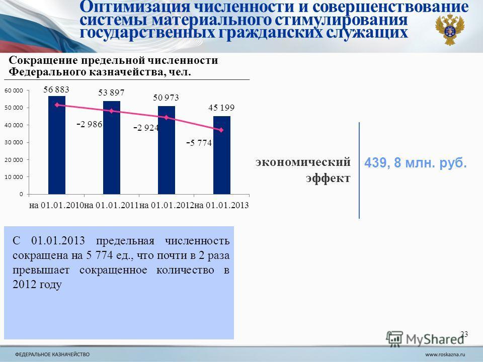 Сокращение предельной численности Федерального казначейства, чел. С 01.01.2013 предельная численность сокращена на 5 774 ед., что почти в 2 раза превышает сокращенное количество в 2012 году экономический эффект 439, 8 млн. руб. - 2 986 - 2 924 - 5 77