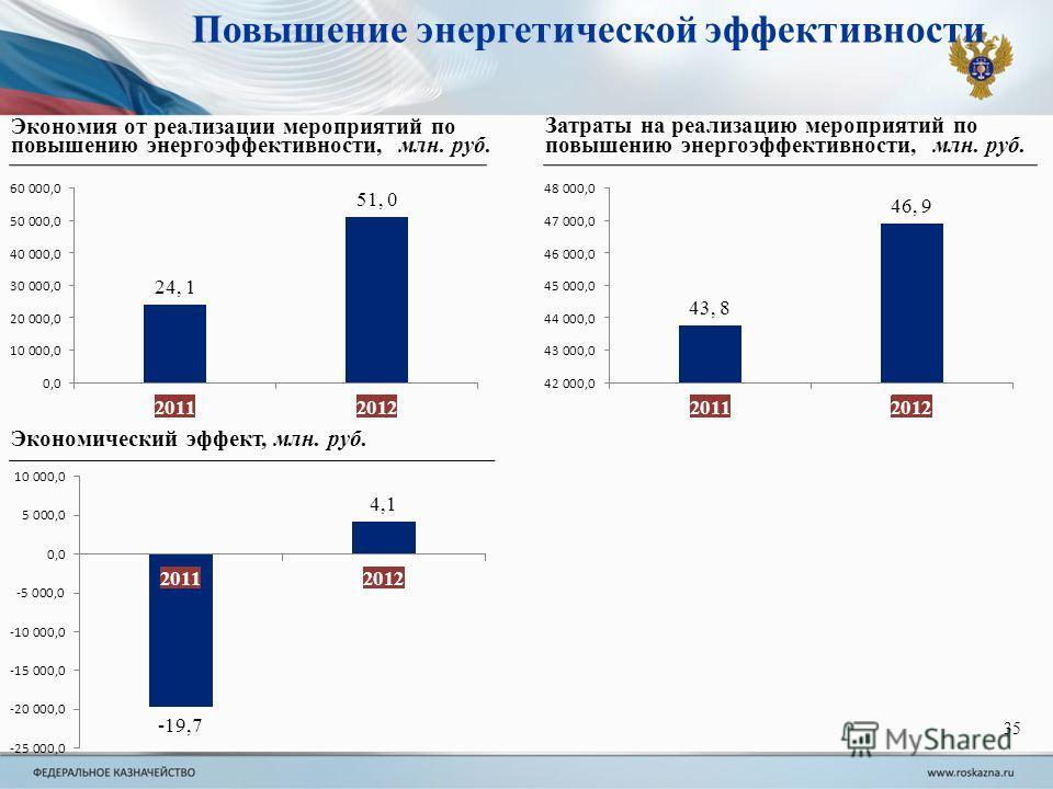 Экономия от реализации мероприятий по повышению энергоэффективности, млн. руб. Затраты на реализацию мероприятий по повышению энергоэффективности, млн. руб. Экономический эффект, млн. руб. Повышение энергетической эффективности 35