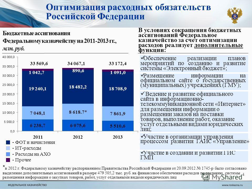 Бюджетные ассигнования Федеральному казначейству на 2011-2013 гг., млн. руб. Оптимизация расходных обязательств Российской Федерации - ФОТ и начисления - ИТ-расходы - Расходы на АХО * в 2012 г. Федеральному казначейству распоряжением Правительства Ро