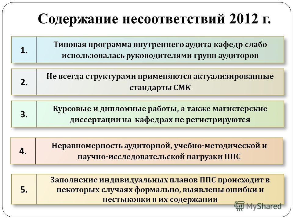 Содержание несоответствий 2012 г.