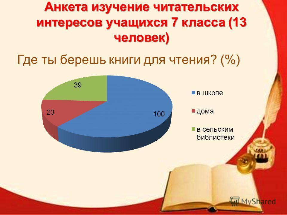 Анкета изучение читательских интересов учащихся 7 класса (13 человек) Где ты берешь книги для чтения? (%)