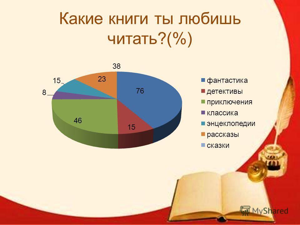 Какие книги ты любишь читать?(%)
