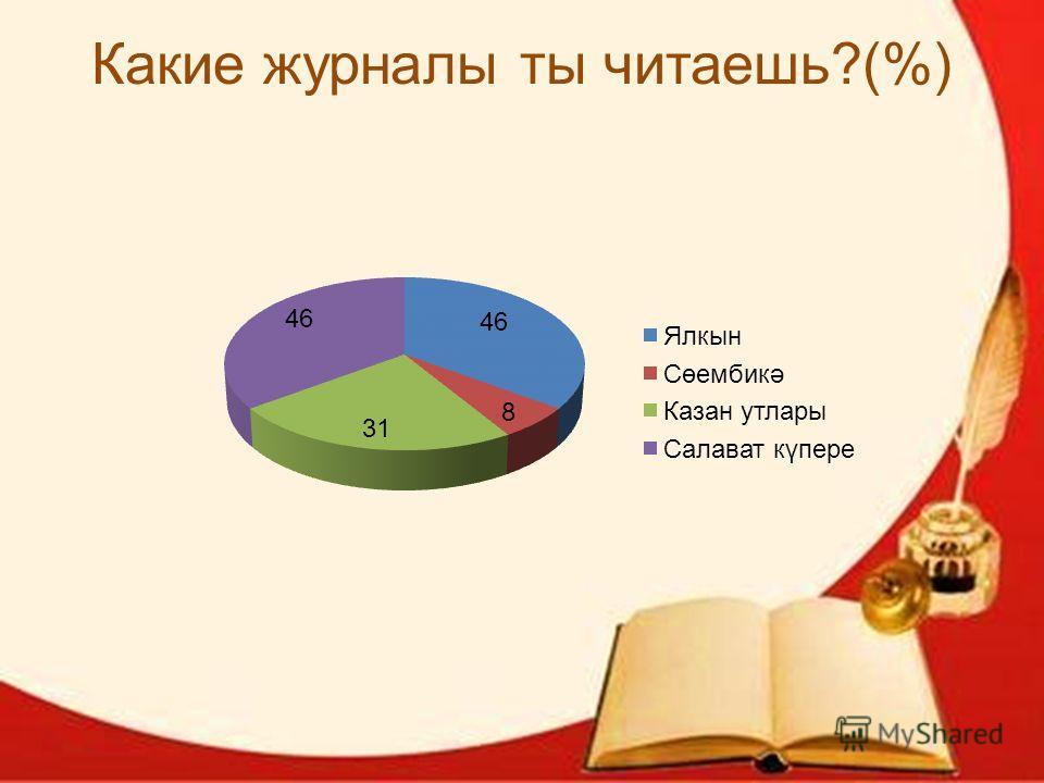 Какие журналы ты читаешь?(%)