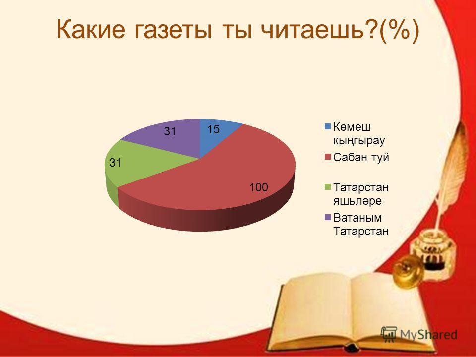 Какие газеты ты читаешь?(%)