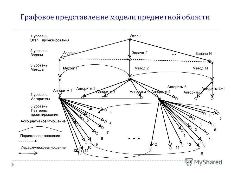 Графовое представление модели предметной области