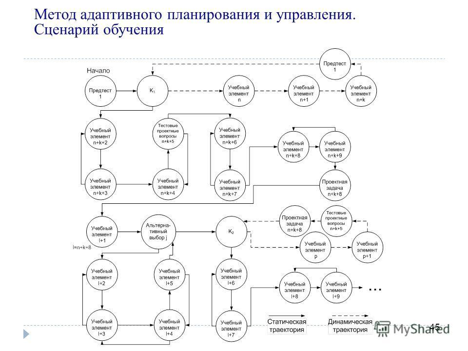 45 Метод адаптивного планирования и управления. Сценарий обучения