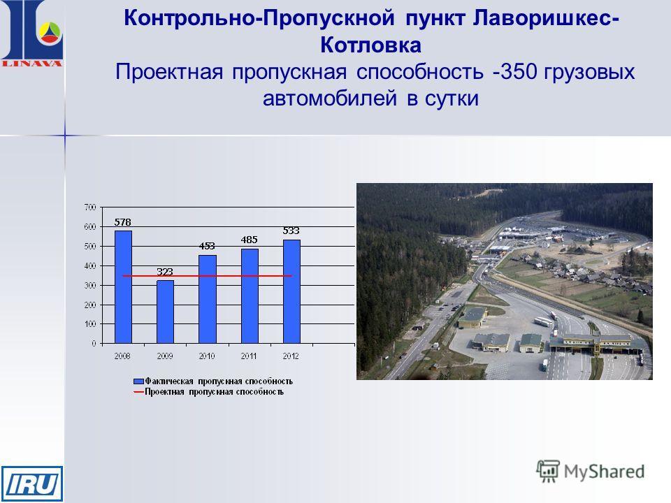 Контрольно-Пропускной пункт Лаворишкес- Котловка Проектная пропускная способность -350 грузовых автомобилей в сутки