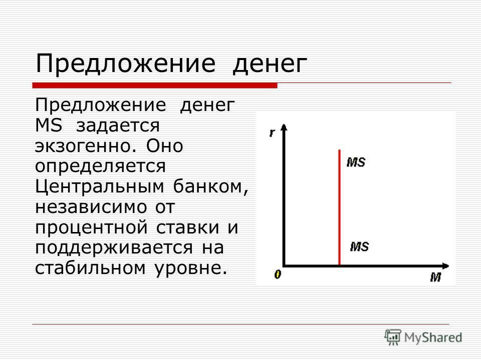 Предложение денег Предложение денег MS задается экзогенно. Оно определяется Центральным банком, независимо от процентной ставки и поддерживается на стабильном уровне.