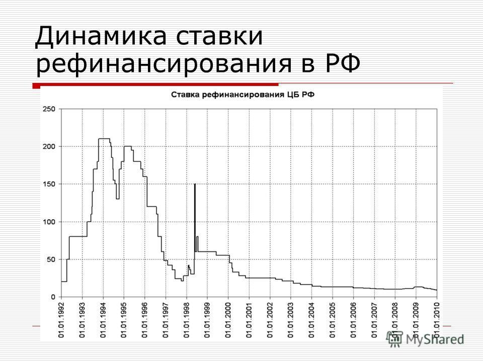 Динамика ставки рефинансирования в РФ