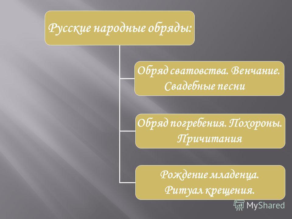 Русские народные обряды: Обряд сватовства. Венчание. Свадебные песни Обряд погребения. Похороны. Причитания Рождение младенца. Ритуал крещения.
