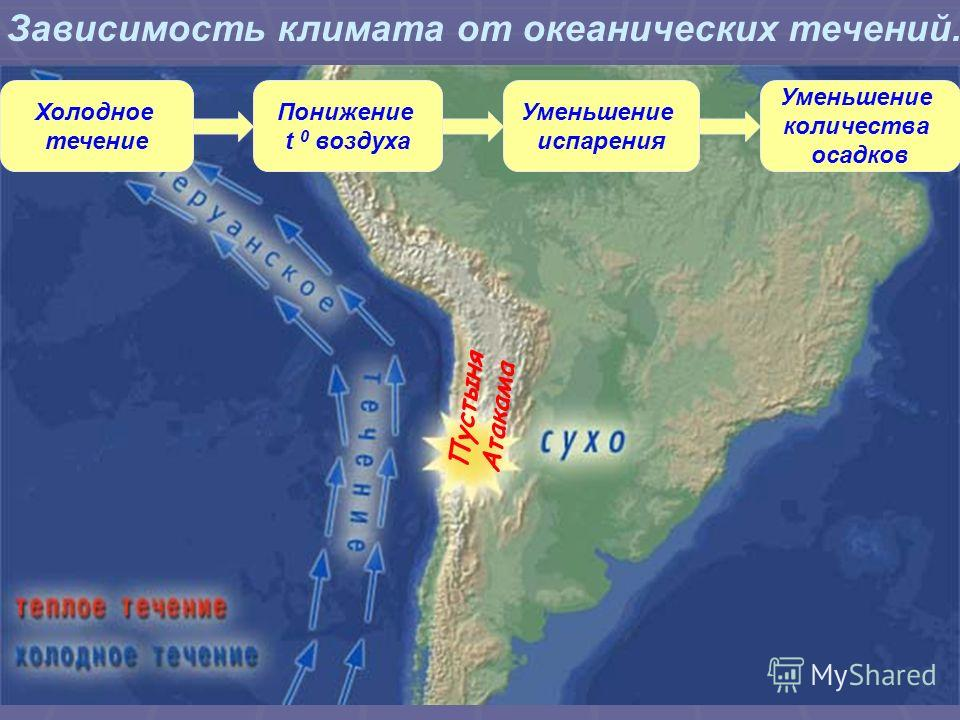 Холодное течение Понижение t 0 воздуха Уменьшение испарения Уменьшение количества осадков Пустыня Атакама Зависимость климата от океанических течений.