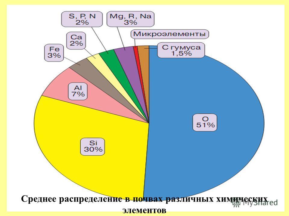 Среднее распределение в почвах различных химических элементов