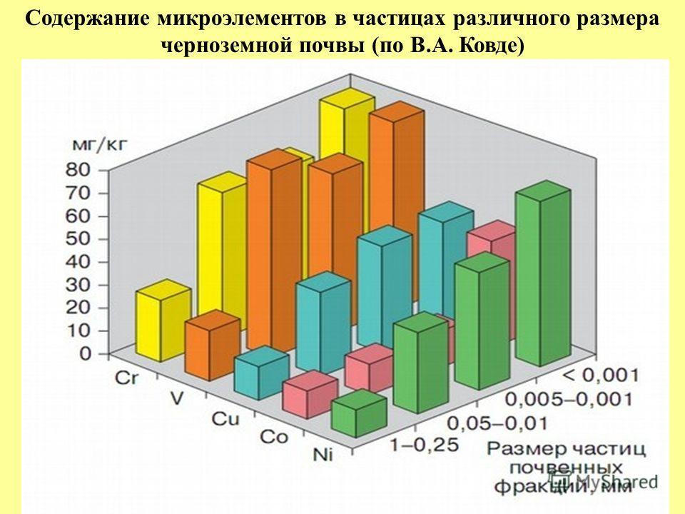 Содержание микроэлементов в частицах различного размера черноземной почвы (по В.А. Ковде)