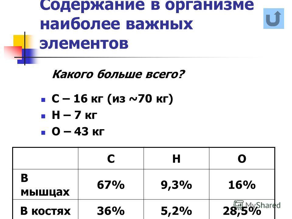 Содержание в организме наиболее важных элементов С – 16 кг (из ~70 кг) Н – 7 кг О – 43 кг СНО В мышцах 67%9,3%16% В костях36%5,2%28,5% Какого больше всего?