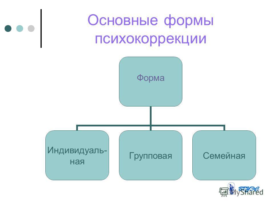 Основные формы психокоррекции Форма Индивидуаль- ная ГрупповаяСемейная