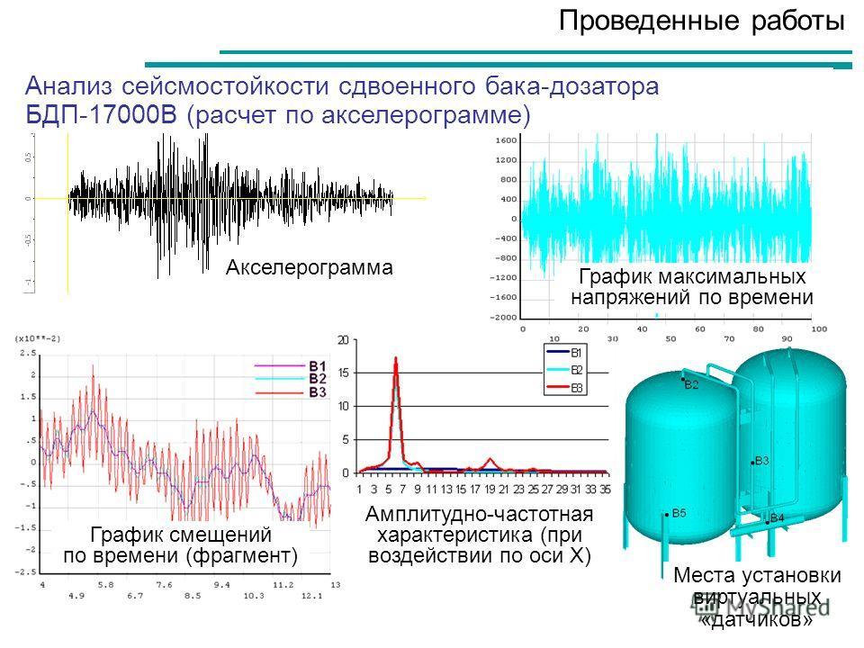 Амплитудно-частотная характеристика (при воздействии по оси Х) Проведенные работы Анализ сейсмостойкости сдвоенного бака-дозатора БДП-17000В (расчет по акселерограмме) График смещений по времени (фрагмент) Акселерограмма Места установки виртуальных «