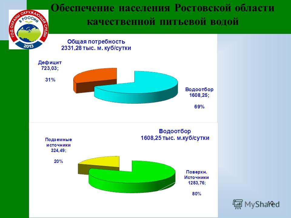 10 Обеспечение населения Ростовской области качественной питьевой водой