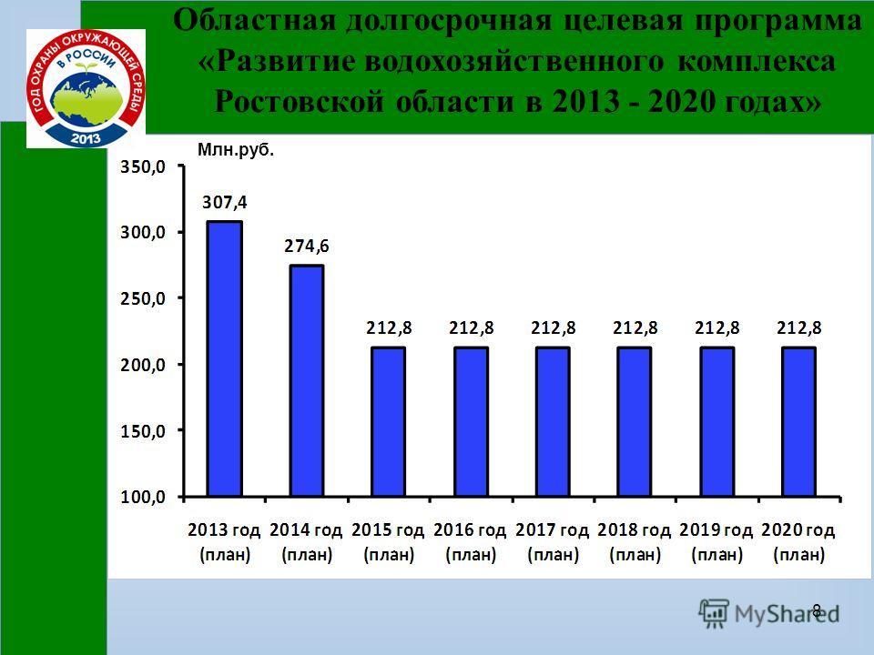 8 Областная долгосрочная целевая программа «Развитие водохозяйственного комплекса Ростовской области в 2013 - 2020 годах» Млн.руб.