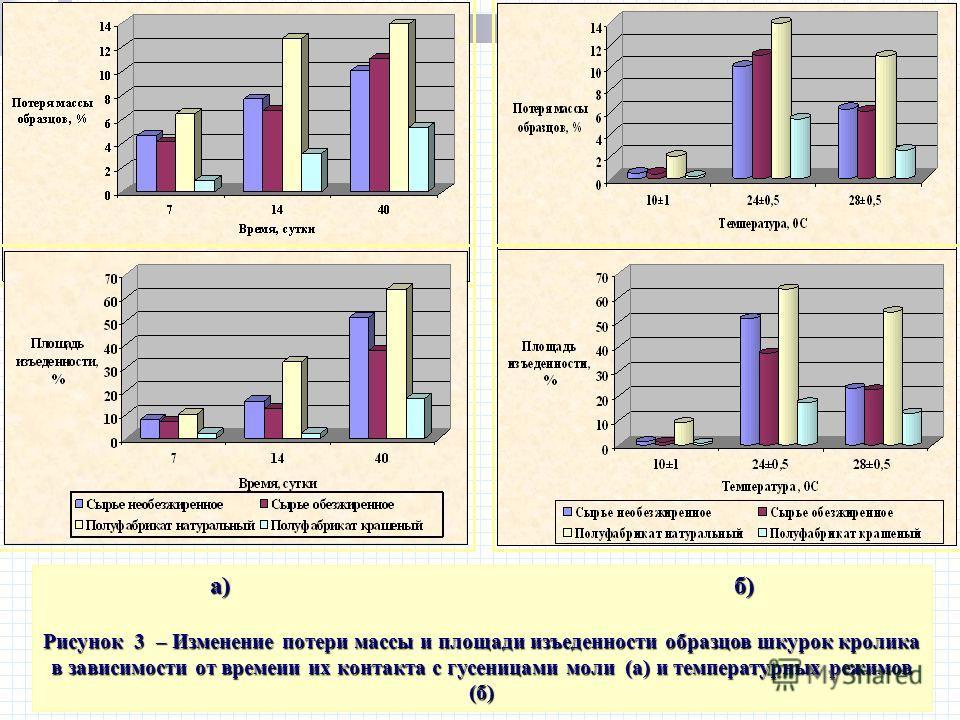 а) б) Рисунок 3 – Изменение потери массы и площади изъеденности образцов шкурок кролика в зависимости от времеии их контакта с гусеницами моли (а) и температурных режимов (б)