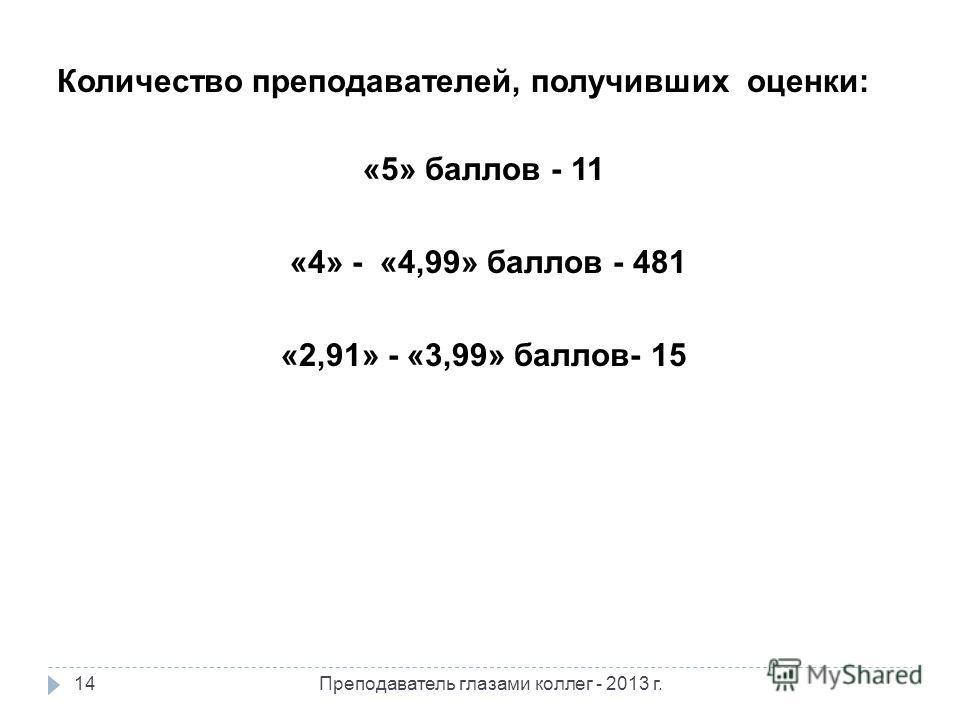 Количество преподавателей, получивших оценки: «5» баллов - 11 «4» - «4,99» баллов - 481 «2,91» - «3,99» баллов- 15 14Преподаватель глазами коллег - 2013 г.