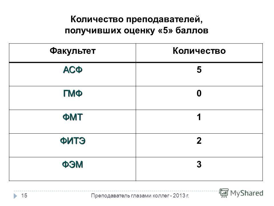 Количество преподавателей, получивших оценку «5» баллов ФакультетКоличество АСФ5 ГМФ0 ФМТ1 ФИТЭ2 ФЭМ3 15Преподаватель глазами коллег - 2013 г.