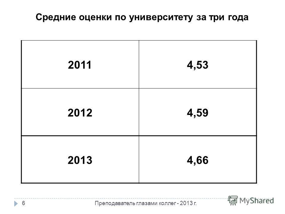 Средние оценки по университету за три года 20114,53 20124,59 20134,66 6Преподаватель глазами коллег - 2013 г.