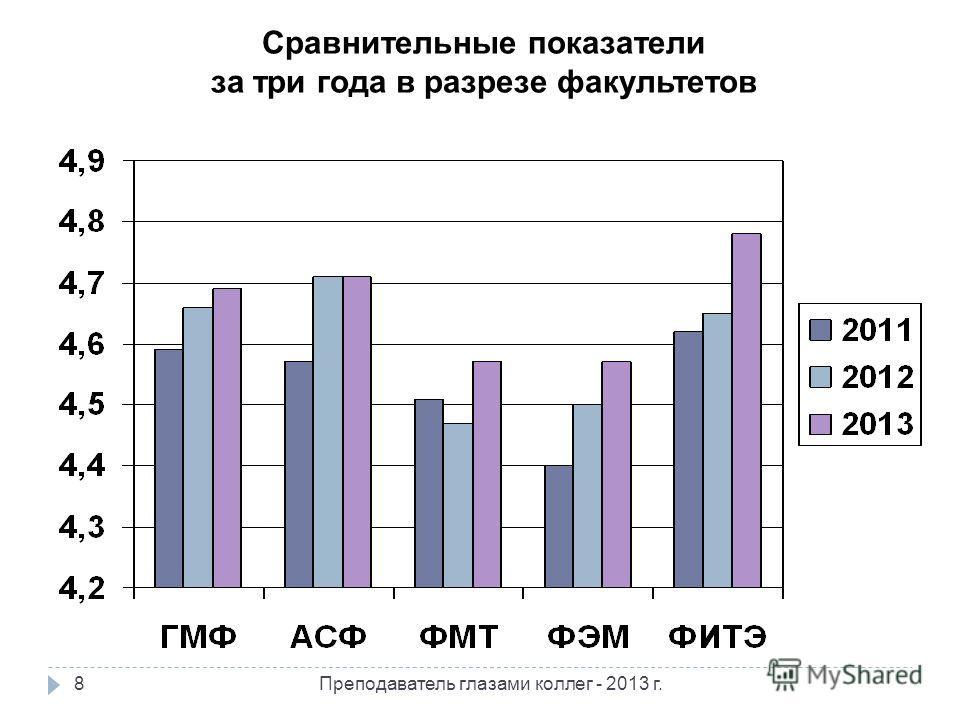 Сравнительные показатели за три года в разрезе факультетов 8Преподаватель глазами коллег - 2013 г.