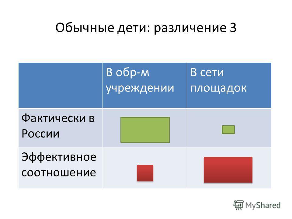Обычные дети: различение 3 В обр-м учреждении В сети площадок Фактически в России Эффективное соотношение