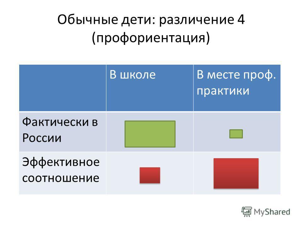 Обычные дети: различение 4 (профориентация) В школеВ месте проф. практики Фактически в России Эффективное соотношение