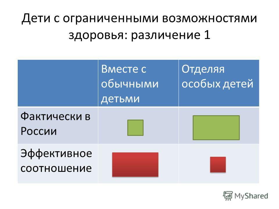 Дети с ограниченными возможностями здоровья: различение 1 Вместе с обычными детьми Отделяя особых детей Фактически в России Эффективное соотношение