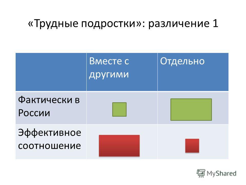«Трудные подростки»: различение 1 Вместе с другими Отдельно Фактически в России Эффективное соотношение