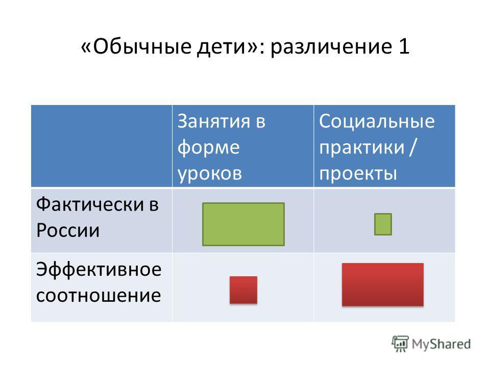 «Обычные дети»: различение 1 Занятия в форме уроков Социальные практики / проекты Фактически в России Эффективное соотношение