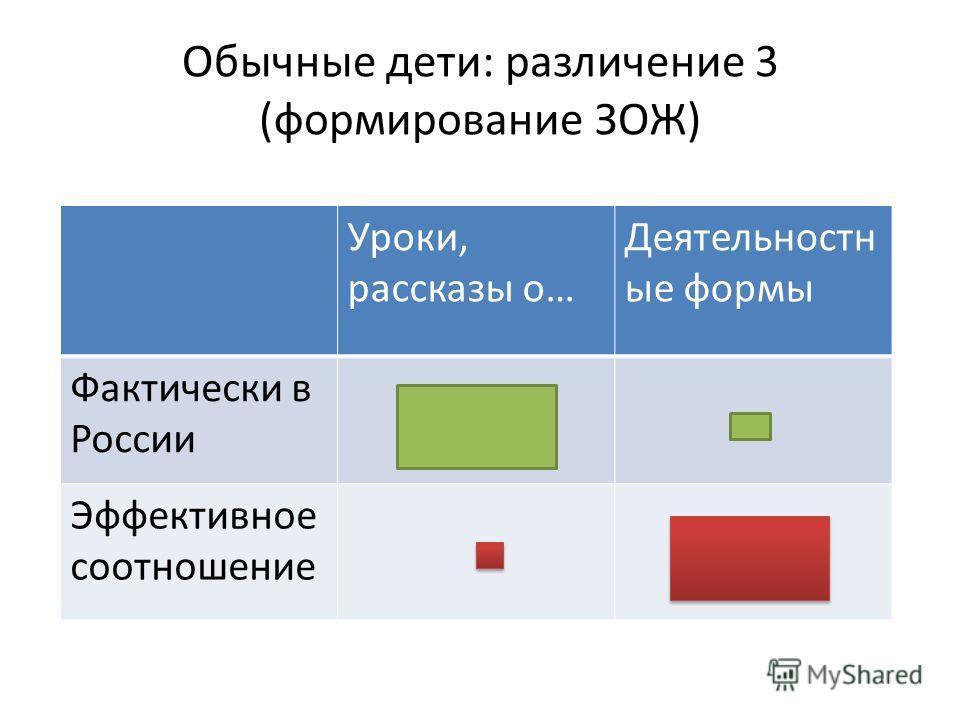 Обычные дети: различение 3 (формирование ЗОЖ) Уроки, рассказы о… Деятельностн ые формы Фактически в России Эффективное соотношение