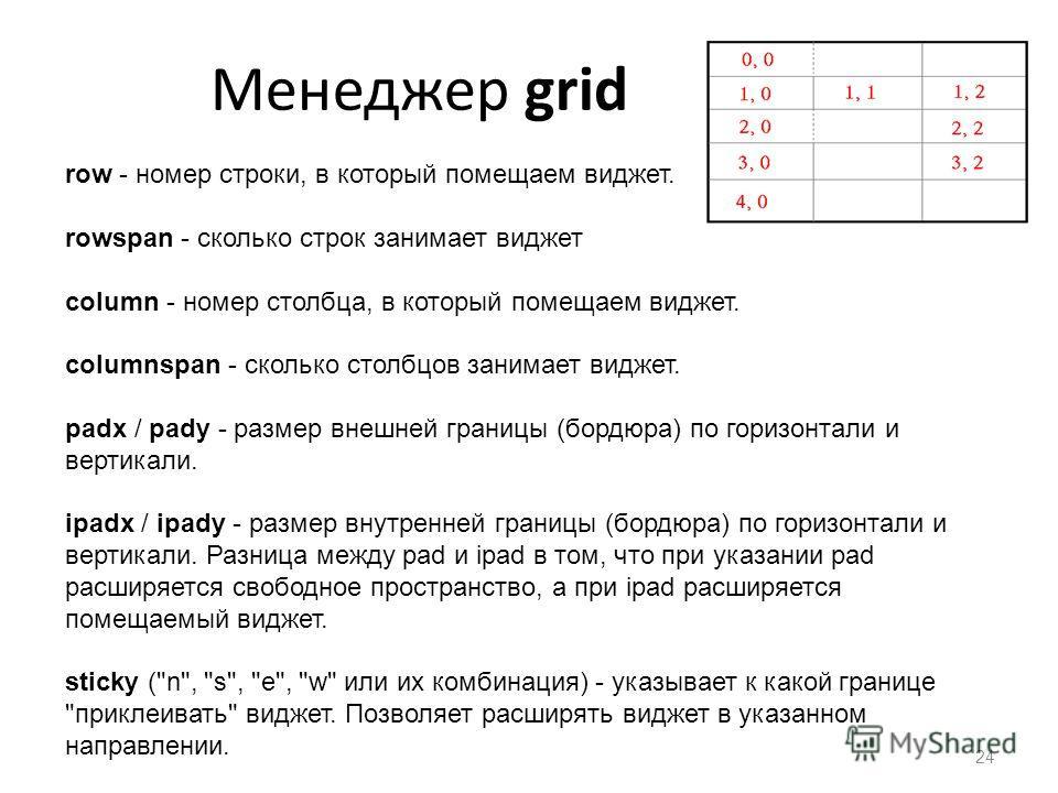 Менеджер grid 24 row - номер строки, в который помещаем виджет. rowspan - сколько строк занимает виджет column - номер столбца, в который помещаем виджет. columnspan - сколько столбцов занимает виджет. padx / pady - размер внешней границы (бордюра) п