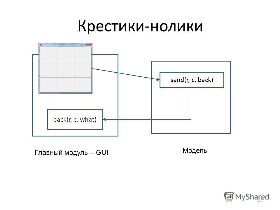 Крестики-нолики 31 send(r, c, back) back(r, c, what) Главный модуль – GUI Модель