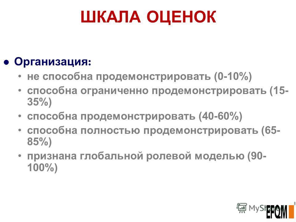 ШКАЛА ОЦЕНОК Организация : не способна продемонстрировать (0-10%) способна ограниченно продемонстрировать (15- 35%) способна продемонстрировать (40-60%) способна полностью продемонстрировать (65- 85%) признана глобальной ролевой моделью (90- 100%)
