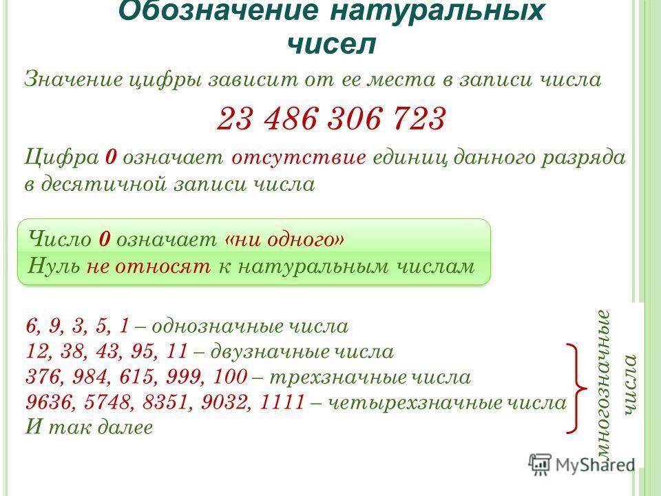 многозначные числа Обозначение натуральных чисел Значение цифры зависит от ее места в записи числа 23 486 306 723 6, 9, 3, 5, 1 – однозначные числа 12, 38, 43, 95, 11 – двузначные числа 376, 984, 615, 999, 100 – трехзначные числа 9636, 5748, 8351, 90