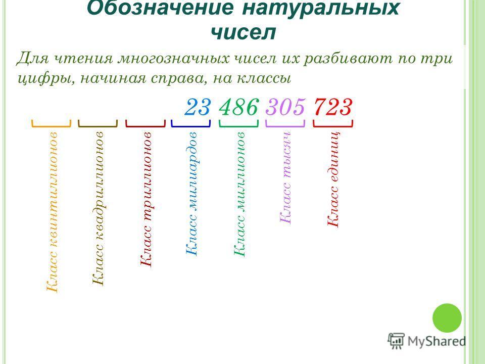 Класс миллионов Класс тысяч Класс единиц Класс милиардов Обозначение натуральных чисел Для чтения многозначных чисел их разбивают по три цифры, начиная справа, на классы 23 486 305 723 Класс квинтиллионов Класс квадриллионов Класс триллионов