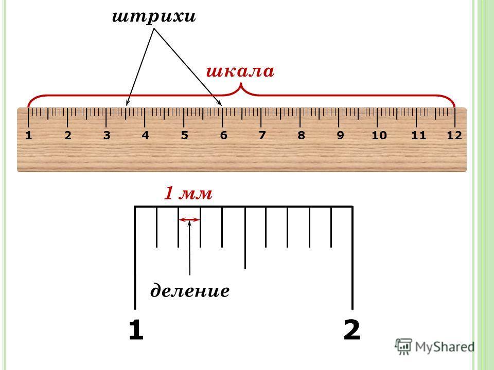 1 2 3 4 5 6 7 8 9 10 11 12 штрихи деление шкала 1 2 1 мм