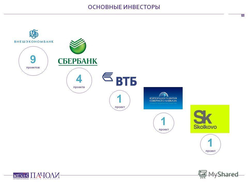 ОСНОВНЫЕ ИНВЕСТОРЫ 9 проектов 4 проекта 1 проект