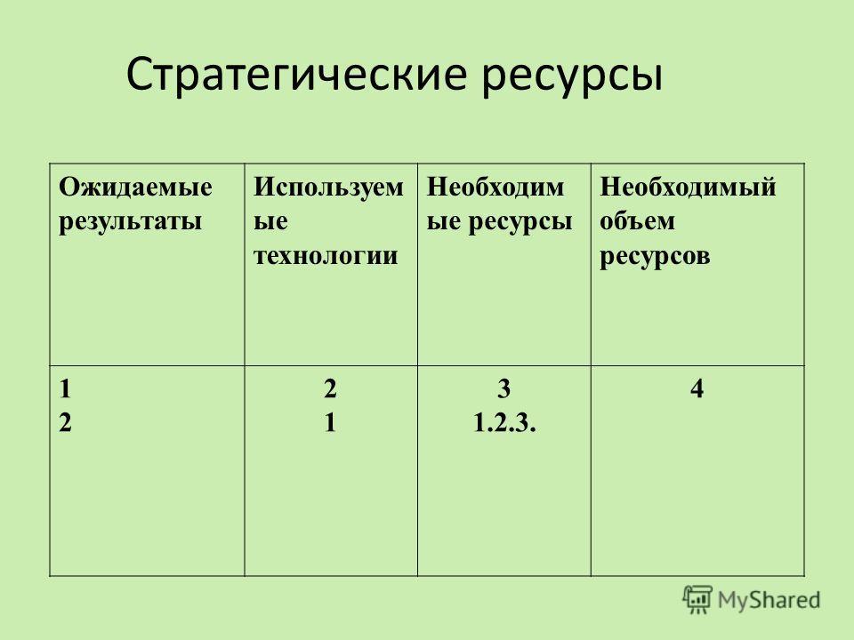 Стратегические ресурсы Ожидаемые результаты Используем ые технологии Необходим ые ресурсы Необходимый объем ресурсов 1212 2121 3 1.2.3. 4