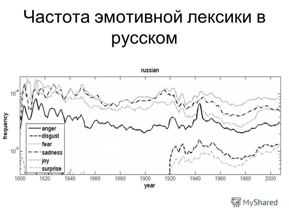 Частота эмотивной лексики в русском