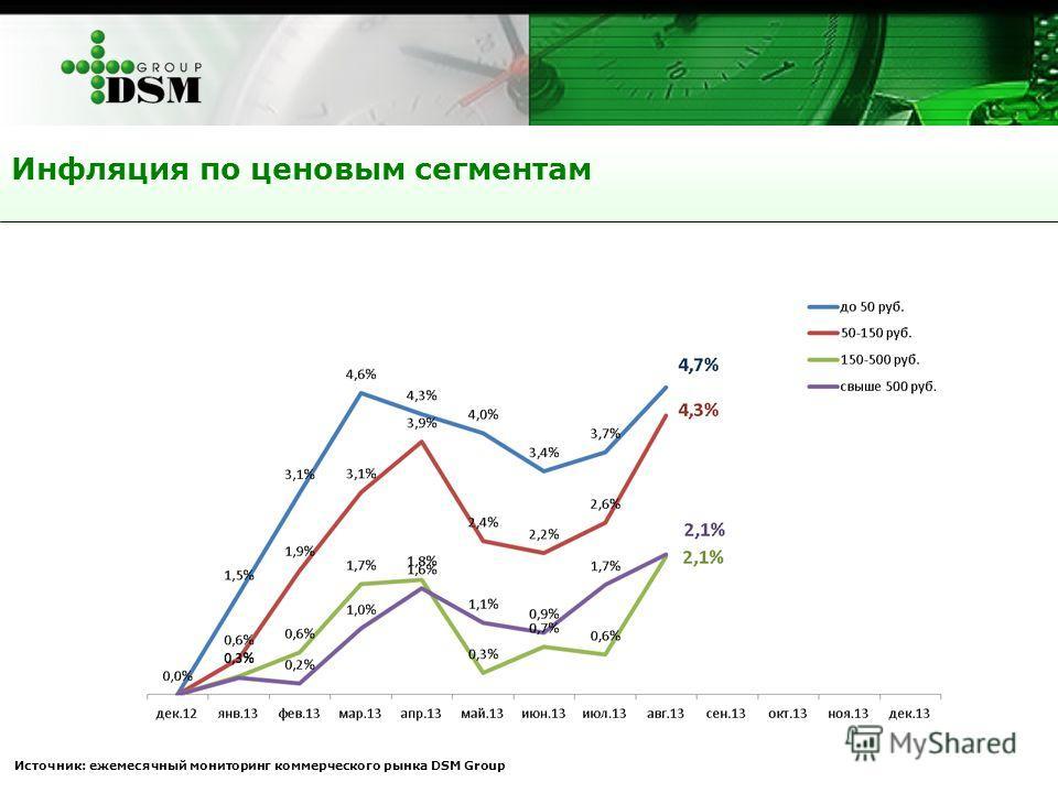 Инфляция по ценовым сегментам Источник: ежемесячный мониторинг коммерческого рынка DSM Group