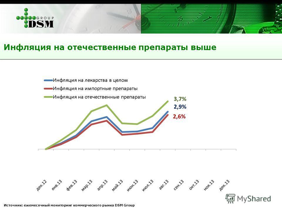 Инфляция на отечественные препараты выше Источник: ежемесячный мониторинг коммерческого рынка DSM Group