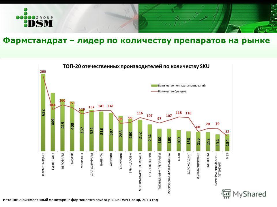 Фармстандрат – лидер по количеству препаратов на рынке Источник: ежемесячный мониторинг фармацевтического рынка DSM Group, 2013 год